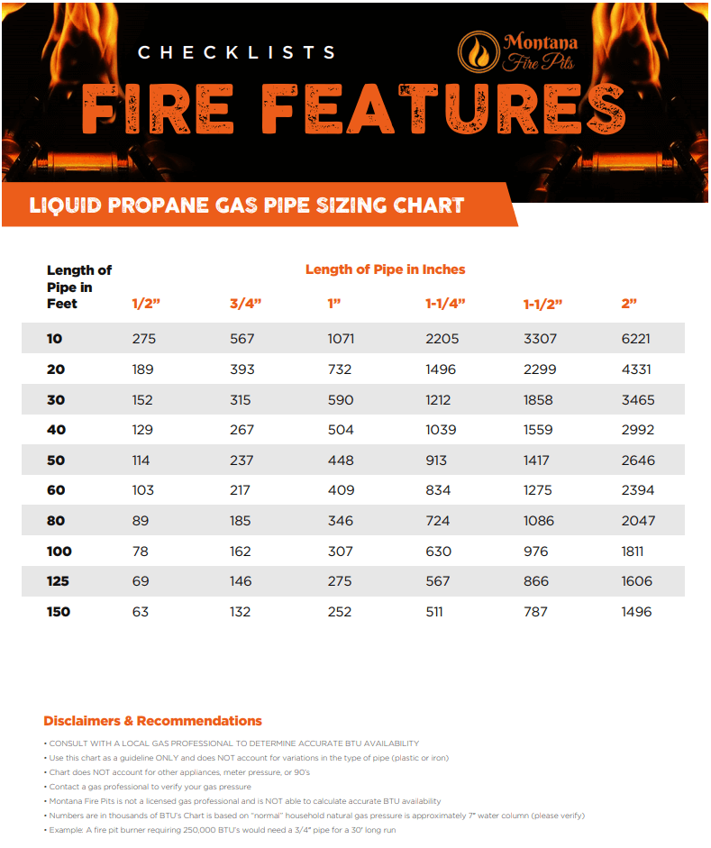 Gas Lines Sizing Guide Montana Fire Pits